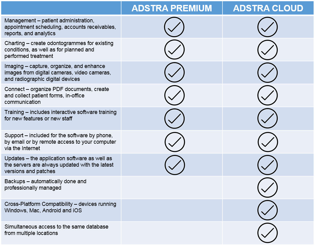 Adstra Dental Software Pricing Options Checklist